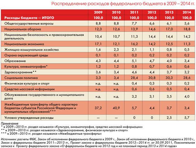 призываем Вас бюджет россии на 2007 в цифрах существует