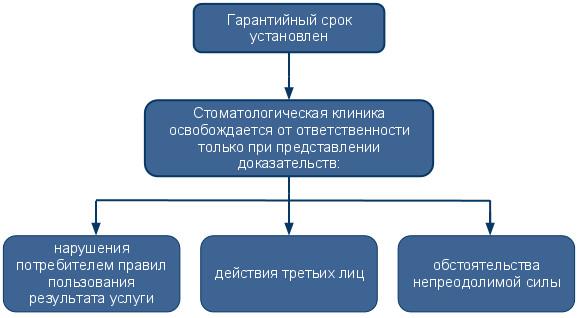vzaimosvyaz: судебная практика в стоматологии